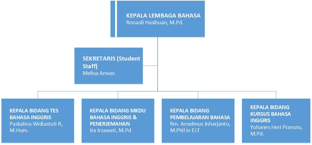 struktur-lembaga-bahasa